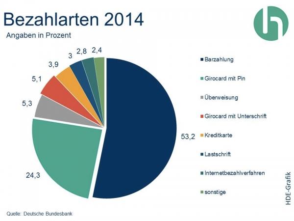 HDE-Studie-Online-Bezahlarten 2014