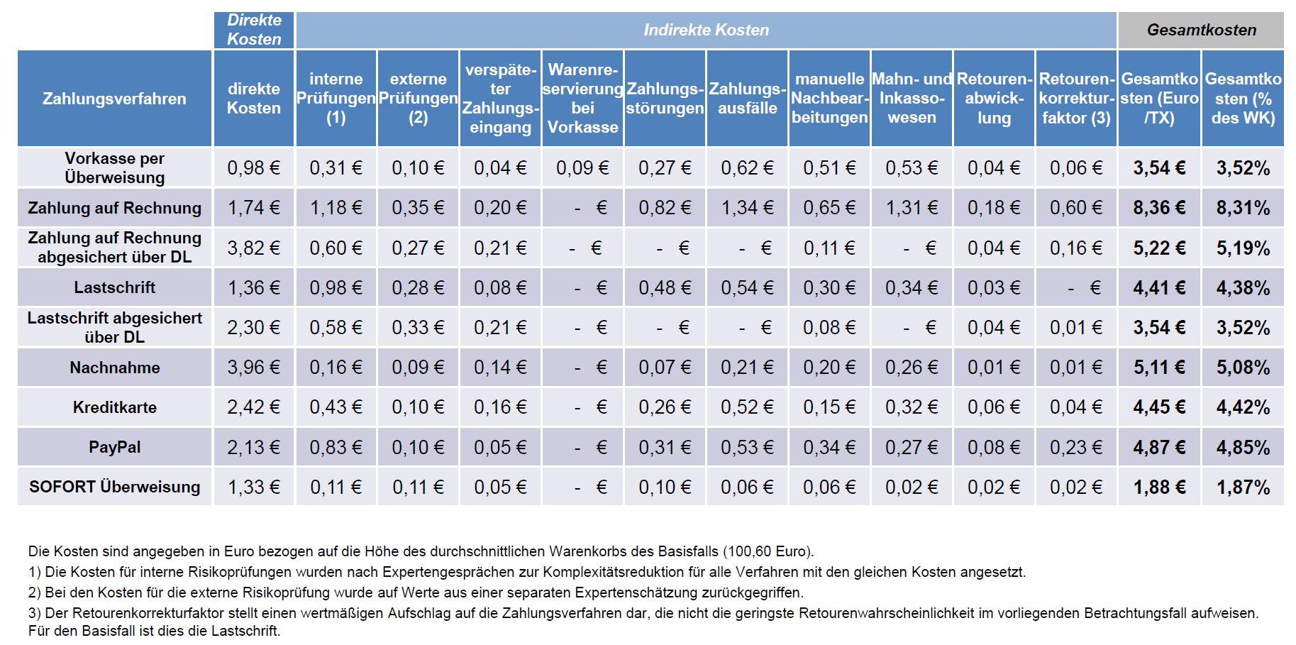 Gesamtkosten von Zahlungsverfahren