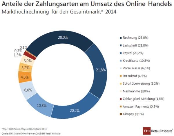 ehi Studie Online-Payment 2014